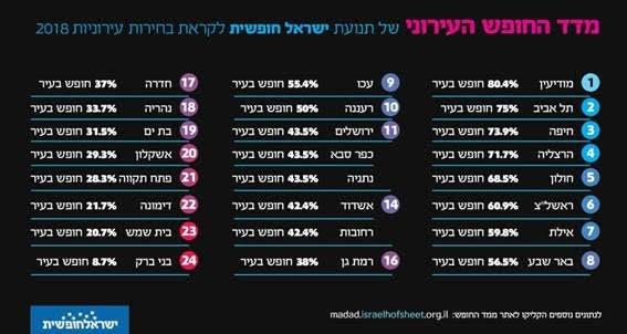 טבלת מדד החופש העירוני על פי תנועת ישראל חופשית